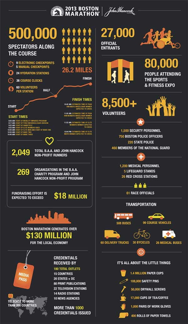 Boston Marathon Infographic