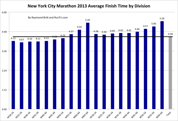 New York Marathon 2013