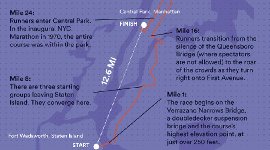 New York City Marathon Parcours